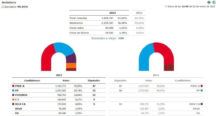 eleccionesand2015