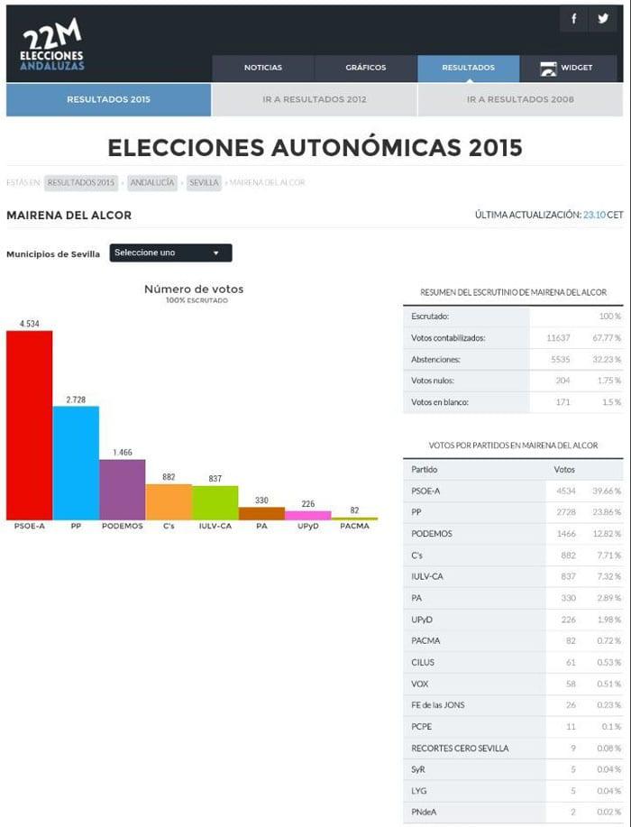 eleccionesand2015datos