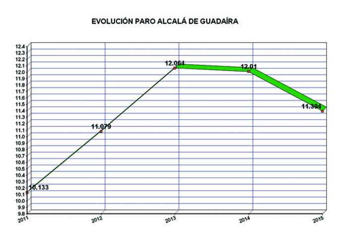 Evolucionparoalcala