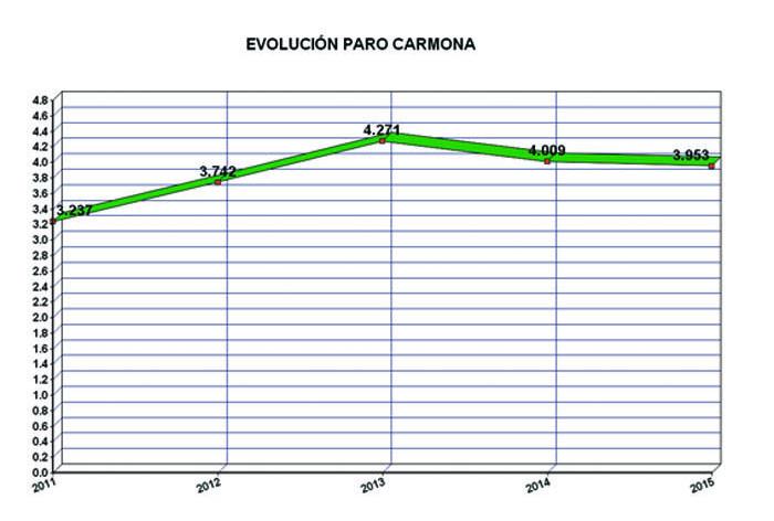 Evolucionparocarmona