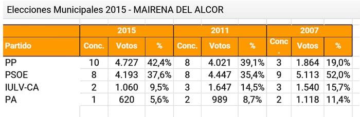 datoslecciones2015